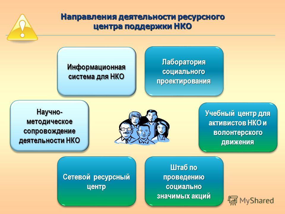 Направления деятельности ресурсного центра поддержки НКО Информационная система для НКО Сетевой ресурсный центр Штаб по проведению социально значимых акций Учебный центр для активистов НКО и волонтерского движения Лаборатория социального проектирован