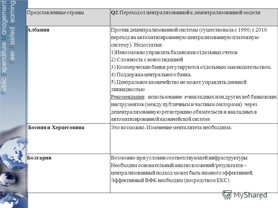 9 Представленные страныQ2:Переход от централизованной к децентрализованной модели Aлбания Против децентрализованной системы (существовала с 1990; с 2010 переход на автоматизированную централизованную платежную систему). Недостатки: 1)Невозможно управ