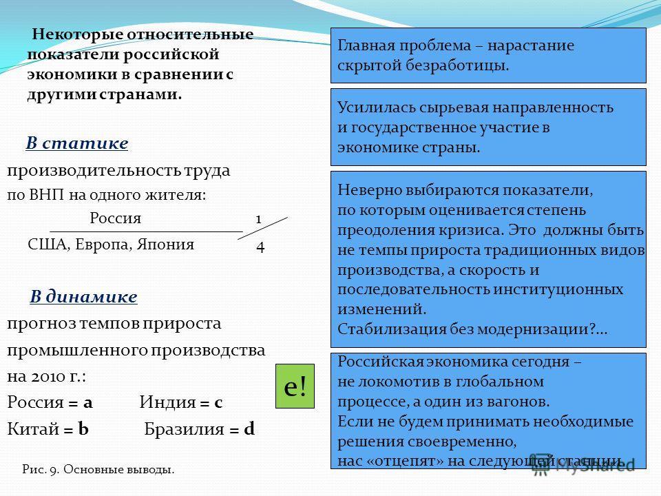Некоторые относительные показатели российской экономики в сравнении с другими странами. В статике производительность труда по ВНП на одного жителя: Россия 1 США, Европа, Япония 4 В динамике прогноз темпов прироста промышленного производства на 2010 г