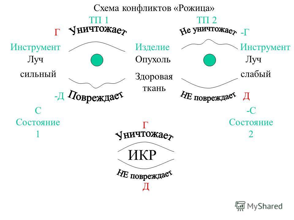 Схема конфликтов «Рожица» ОпухольЛуч Здоровая ткань сильныйслабый ИКР ТП 1ТП 2 Г-Г Инструмент Изделие Д-Д Г Д С Состояние 1 -С Состояние 2