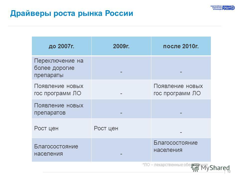 10 | Драйверы роста рынка России до 2007г.2009г.после 2010г. Переключение на более дорогие препараты -- Появление новых гос программ ЛО- Появление новых препаратов-- Рост цен - Благосостояние населения- *ЛО – лекарственные обеспечение