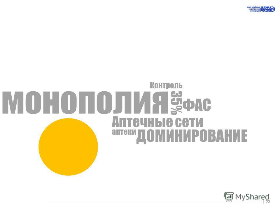 23 | монополия 35% Аптечные сети аптеки ФАС Контроль ДОМИНИРОВАНИЕ