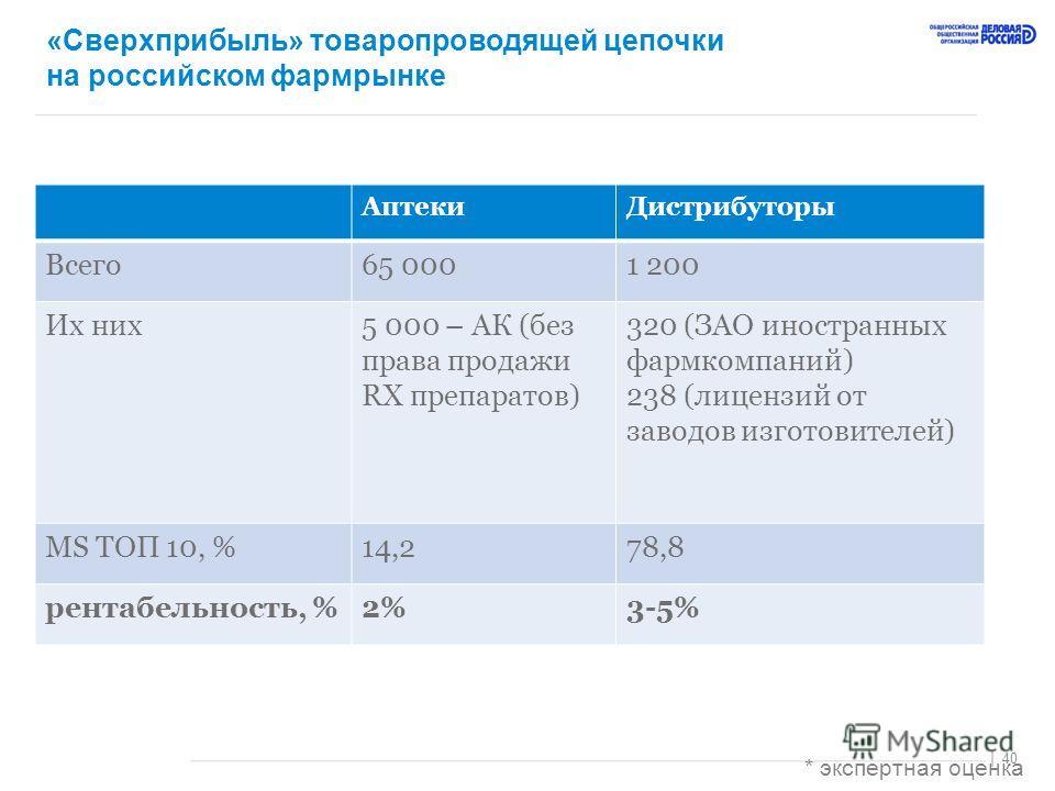40 | «Сверхприбыль» товаропроводящей цепочки на российском фармрынке АптекиДистрибуторы Всего65 0001 200 Их них5 000 – АК (без права продажи RX препаратов) 320 (ЗАО иностранных фармкомпаний) 238 (лицензий от заводов изготовителей) MS ТОП 10, %14,278,