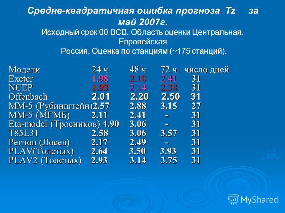 Средне-квадратичная ошибка прогноза Tz за май 2007г. Исходный срок 00 ВСВ. Область оценки Центральная. Европейская Россия. Оценка по станциям (~175 станций). Модели 24 ч 48 ч 72 ч число дней Exeter 1.98 2.10 2.41 31 NCEP 1.93 2.14 2.38 31 Offenbach 2
