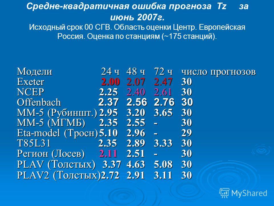 Средне-квадратичная ошибка прогноза Tz за июнь 2007г. Исходный срок 00 СГВ. Область оценки Центр. Европейская Россия. Оценка по станциям (~175 станций). Модели 24 ч48 ч72 ччисло прогнозов Exeter 2.002.072.4730 NCEP 2.252.402.6130 Offenbach 2.372.562.