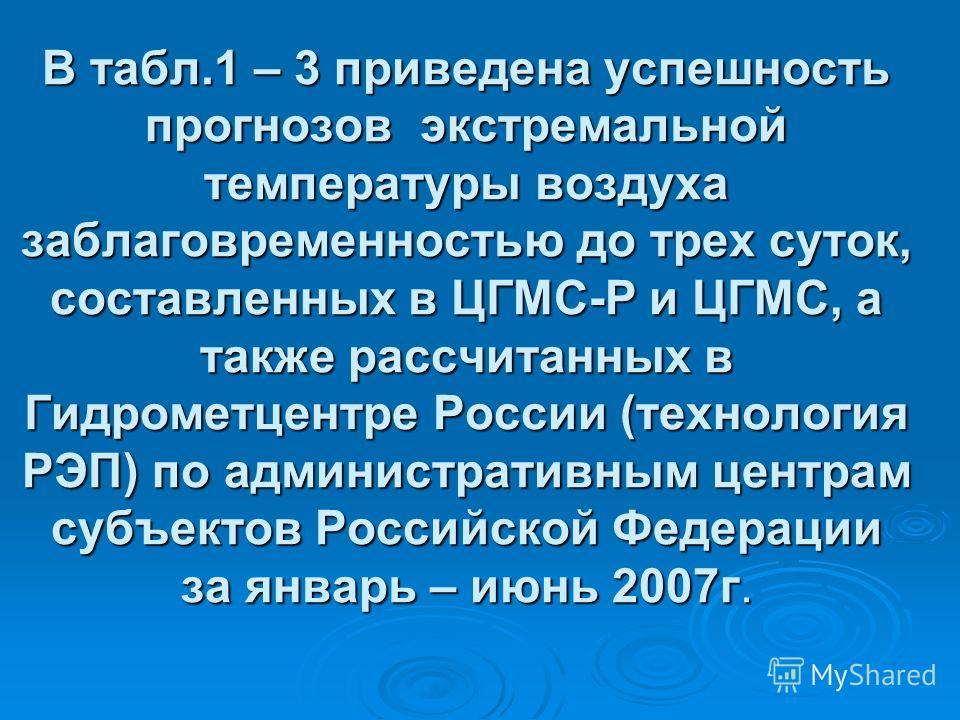В табл.1 – 3 приведена успешность прогнозов экстремальной температуры воздуха заблаговременностью до трех суток, составленных в ЦГМС-Р и ЦГМС, а также рассчитанных в Гидрометцентре России (технология РЭП) по административным центрам субъектов Российс