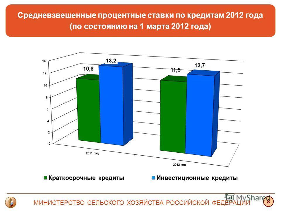 Средневзвешенные процентные ставки по кредитам 2012 года (по состоянию на 1 марта 2012 года) МИНИСТЕРСТВО СЕЛЬСКОГО ХОЗЯЙСТВА РОССИЙСКОЙ ФЕДЕРАЦИИ 8