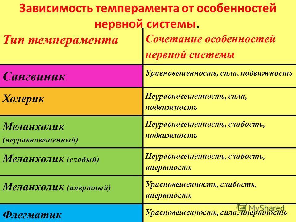 Зависимость темперамента от особенностей нервной системы. Тип темперамента Сочетание особенностей нервной системы Сангвиник Уравновешенность, сила, подвижность Холерик Неуравновешенность, сила, подвижность Меланхолик (неуравновешенный) Неуравновешенн
