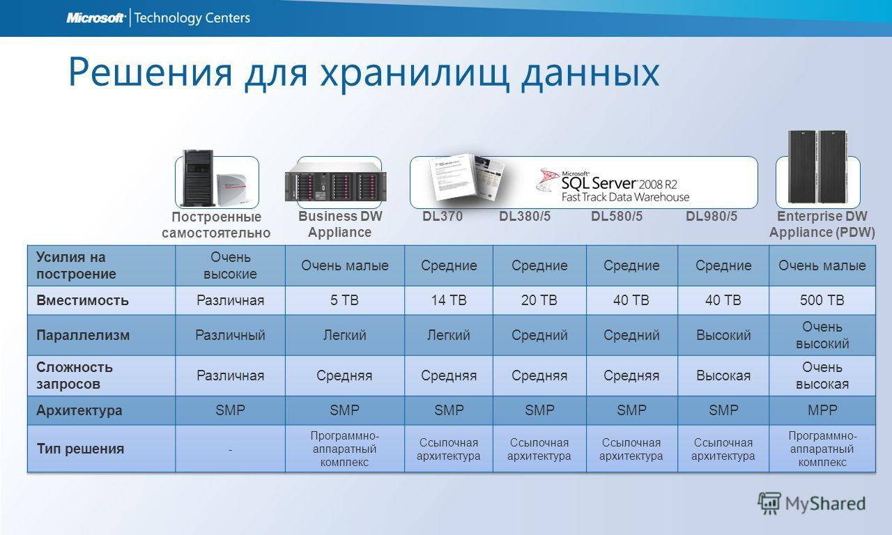 Решения для хранилищ данных Построенные самостоятельно Business DW Appliance DL370DL380/5DL580/5DL980/5 Enterprise DW Appliance (PDW)