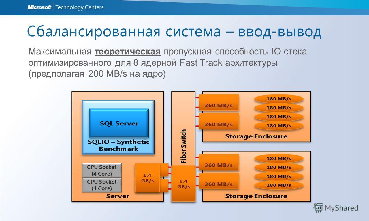 Сбалансированная система – ввод-вывод Максимальная теоретическая пропускная способность IO стека оптимизированного для 8 ядерной Fast Track архитектуры (предполагая 200 MB/s на ядро) CPU Socket (4 Core) CPU Socket (4 Core) CPU Socket (4 Core) CPU Soc