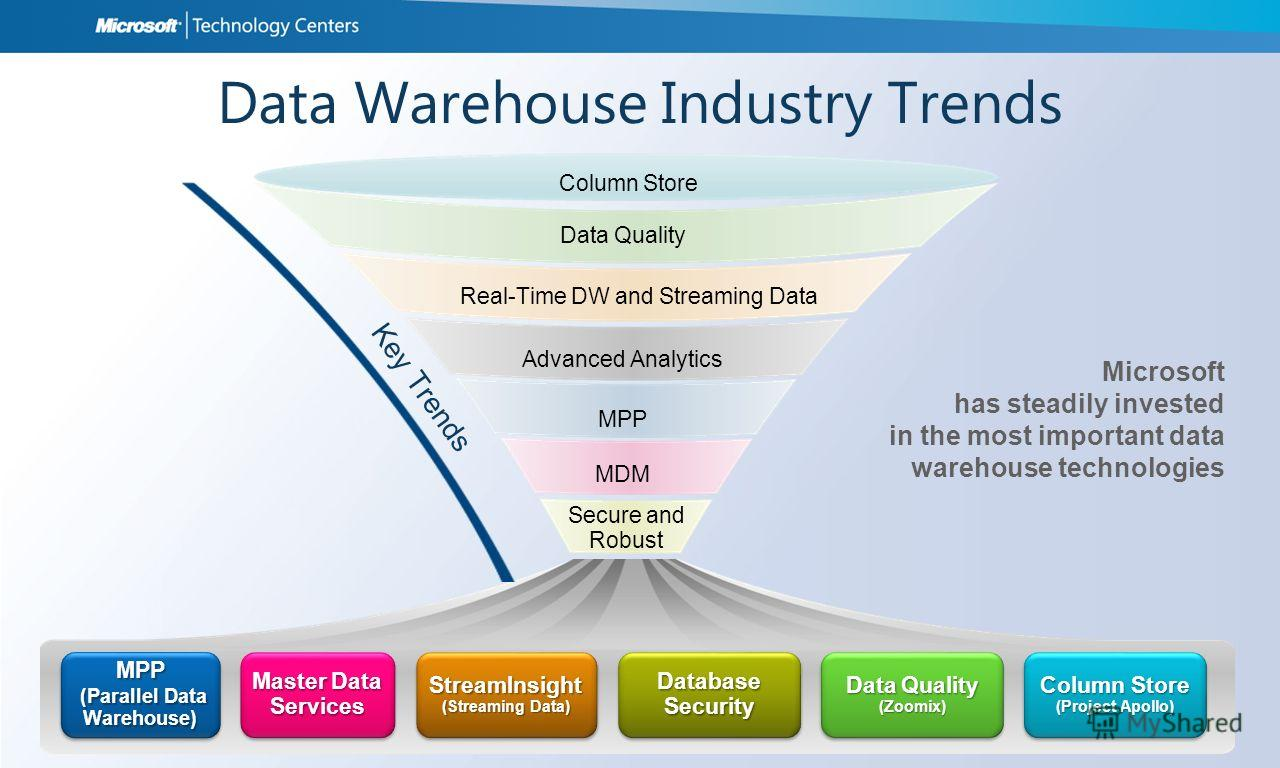 Data Quality Real-Time DW and Streaming Data Advanced Analytics MPP MDM Secure and Robust Key Trends MPP (Parallel Data Warehouse) Master Data Services Database Security StreamInsight (Streaming Data) StreamInsight Data Quality (Zoomix) (Zoomix) Micr