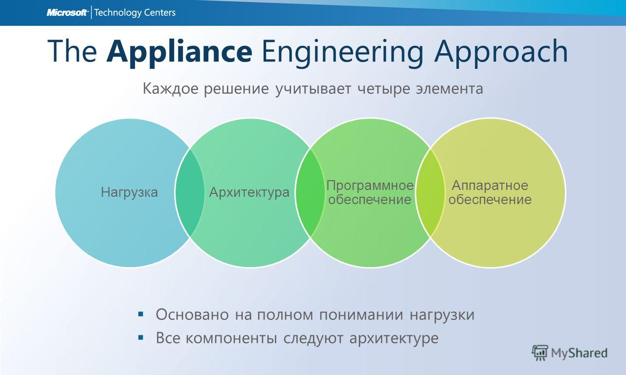 НагрузкаАрхитектура Программное обеспечение Аппаратное обеспечение The Appliance Engineering Approach Каждое решение учитывает четыре элемента Основано на полном понимании нагрузки Все компоненты следуют архитектуре