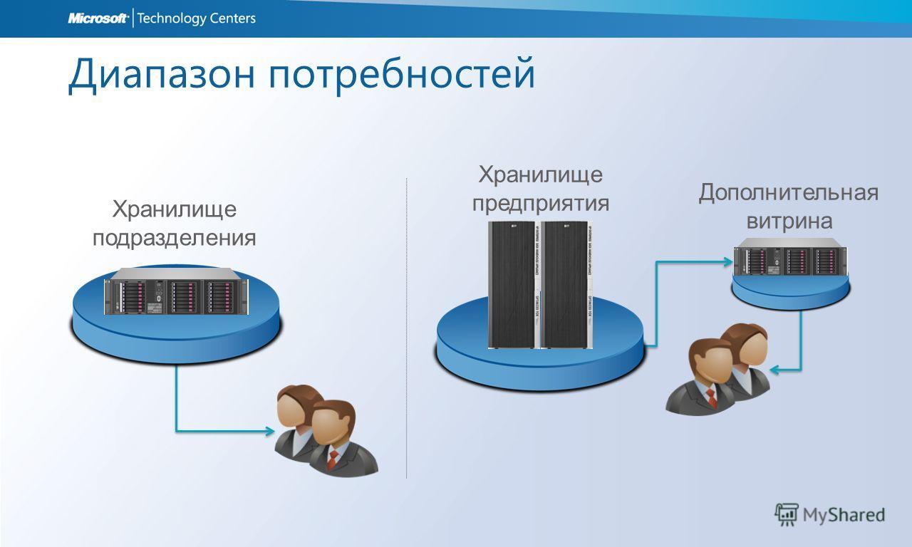 Диапазон потребностей Хранилище подразделения Дополнительная витрина Хранилище предприятия