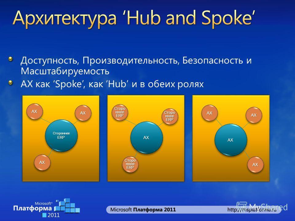 Доступность, Производительность, Безопасность и Масштабируемость AX как Spoke, как Hub и в обеих ролях СтороннееERPСтороннееERP AXAX AXAX AXAX AXAX Сторо ннее ERP AXAX AXAX AXAX AXAX