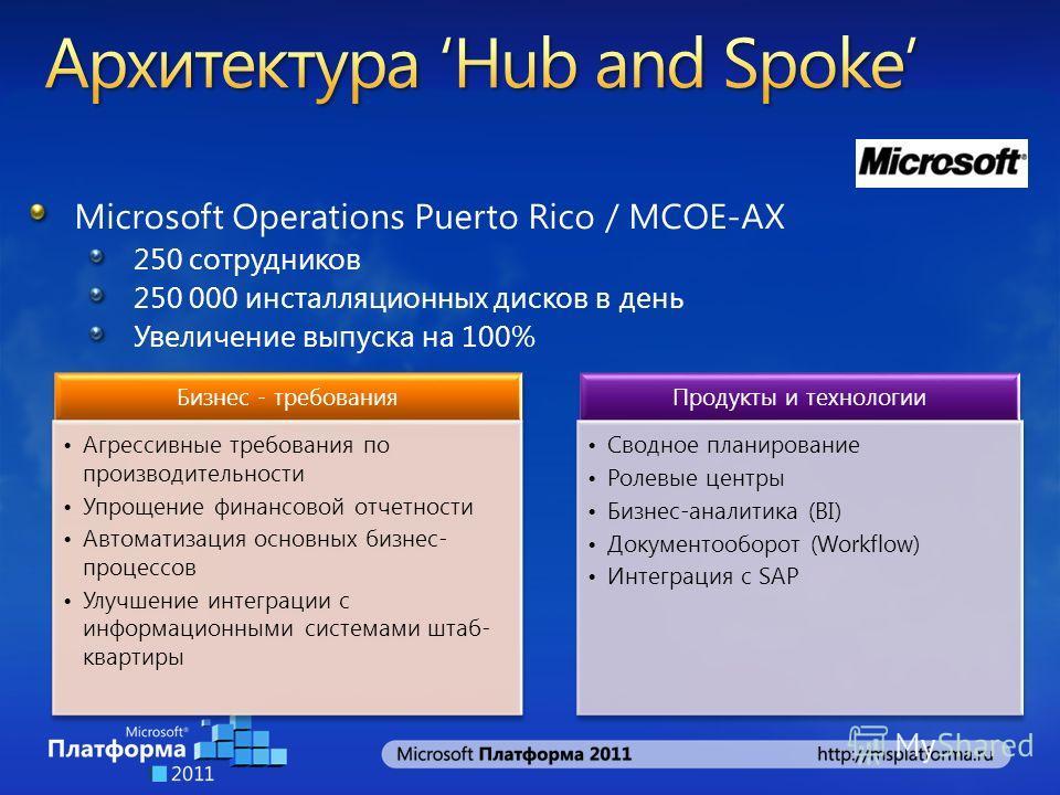 Microsoft Operations Puerto Rico / MCOE-AX 250 сотрудников 250 000 инсталляционных дисков в день Увеличение выпуска на 100% Бизнес - требования Агрессивные требования по производительности Упрощение финансовой отчетности Автоматизация основных бизнес