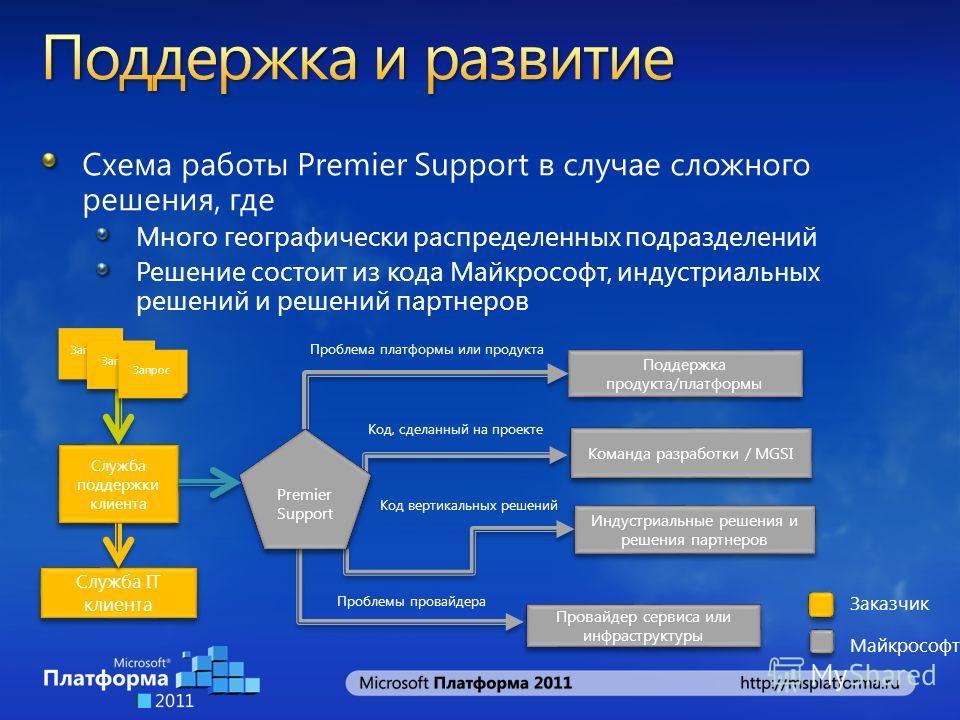 Схема работы Premier Support в случае сложного решения, где Много географически распределенных подразделений Решение состоит из кода Майкрософт, индустриальных решений и решений партнеров Служба поддержки клиента Запрос Поддержка продукта/платформы К