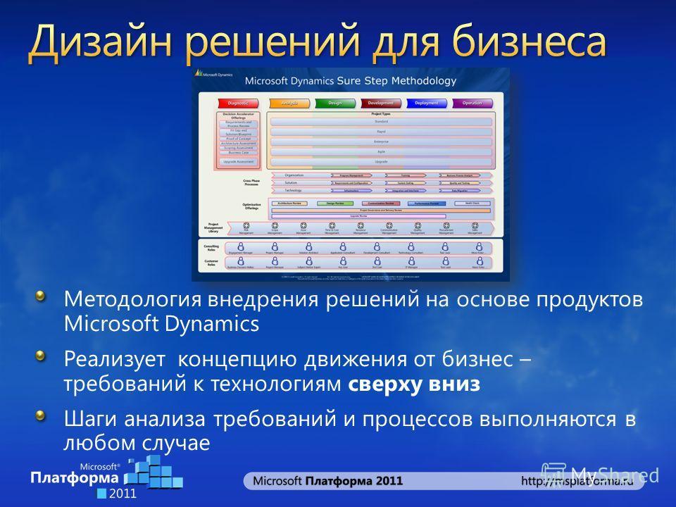 Методология внедрения решений на основе продуктов Microsoft Dynamics Реализует концепцию движения от бизнес – требований к технологиям сверху вниз Шаги анализа требований и процессов выполняются в любом случае