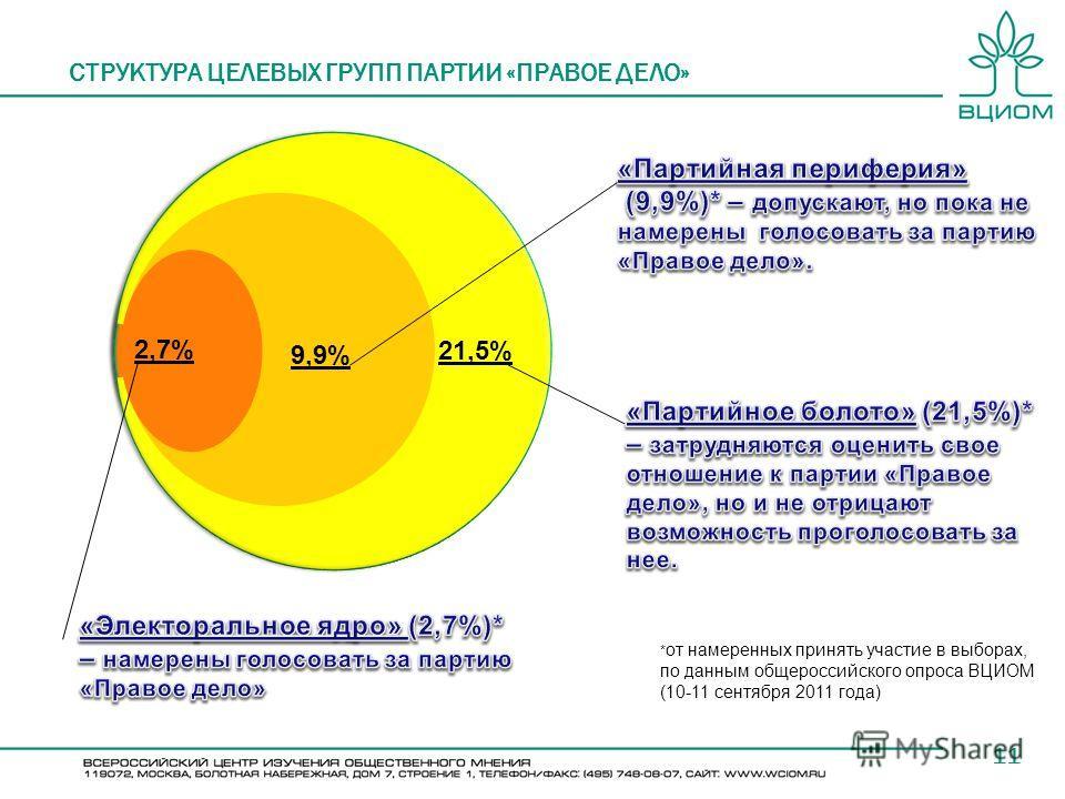 11 СТРУКТУРА ЦЕЛЕВЫХ ГРУПП ПАРТИИ «ПРАВОЕ ДЕЛО» * от намеренных принять участие в выборах, по данным общероссийского опроса ВЦИОМ (10-11 сентября 2011 года) 21,5% 9,9% 2,7%