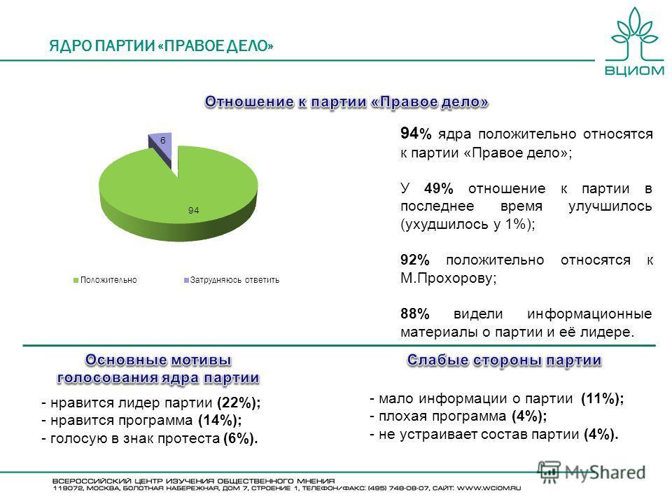 ЯДРО ПАРТИИ «ПРАВОЕ ДЕЛО» 94 % ядра положительно относятся к партии «Правое дело»; У 49% отношение к партии в последнее время улучшилось (ухудшилось у 1%); 92% положительно относятся к М.Прохорову; 88% видели информационные материалы о партии и её ли
