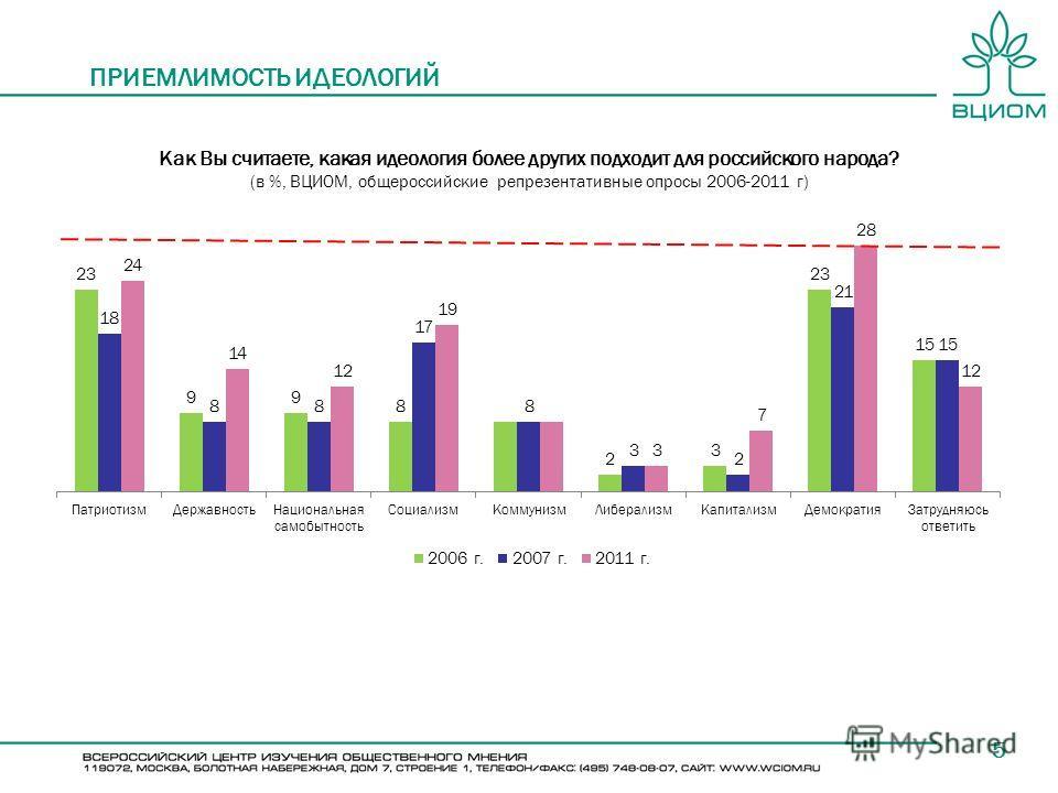 5 ПРИЕМЛИМОСТЬ ИДЕОЛОГИЙ Как Вы считаете, какая идеология более других подходит для российского народа? (в %, ВЦИОМ, общероссийские репрезентативные опросы 2006-2011 г)