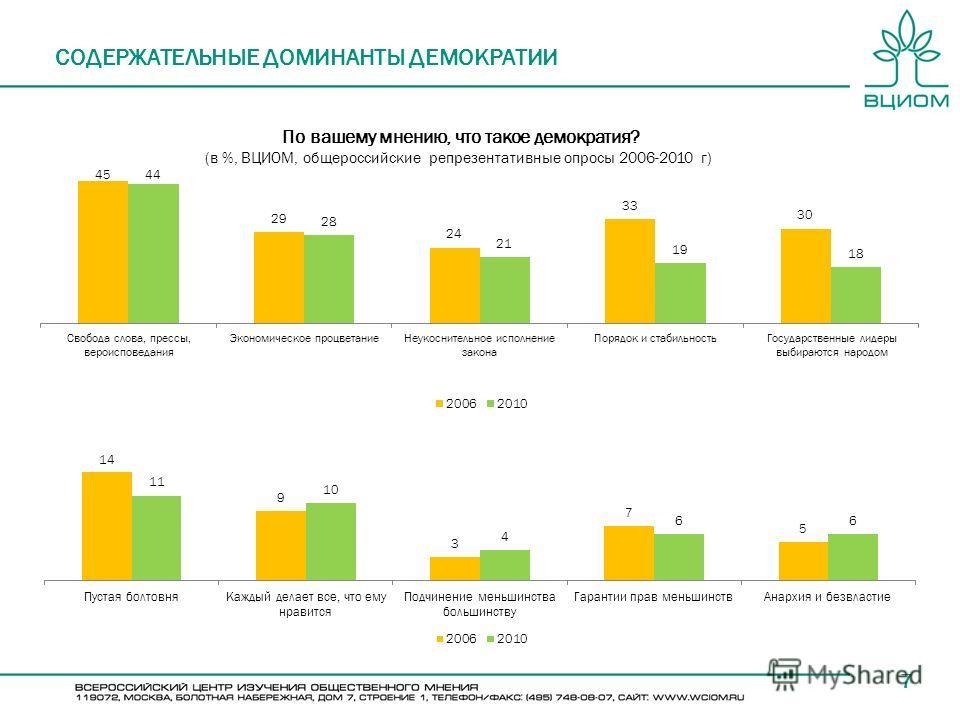 7 СОДЕРЖАТЕЛЬНЫЕ ДОМИНАНТЫ ДЕМОКРАТИИ По вашему мнению, что такое демократия? (в %, ВЦИОМ, общероссийские репрезентативные опросы 2006-2010 г)
