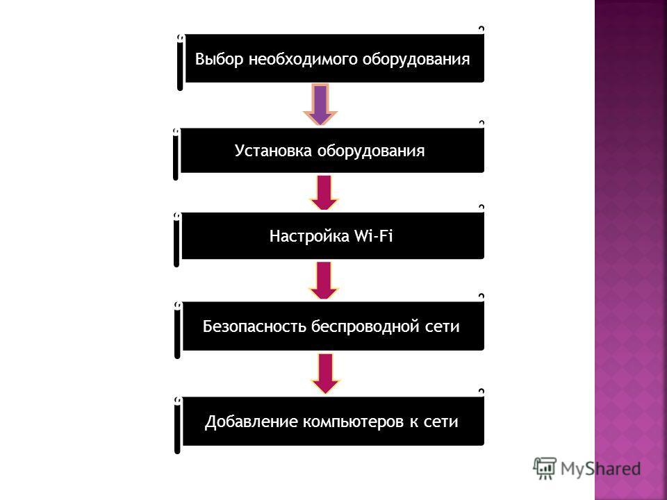 Выбор необходимого оборудования Установка оборудования Настройка Wi-Fi главного компьютера Установка оборудования Настройка Wi-Fi Безопасность беспроводной сети Добавление компьютеров к сети