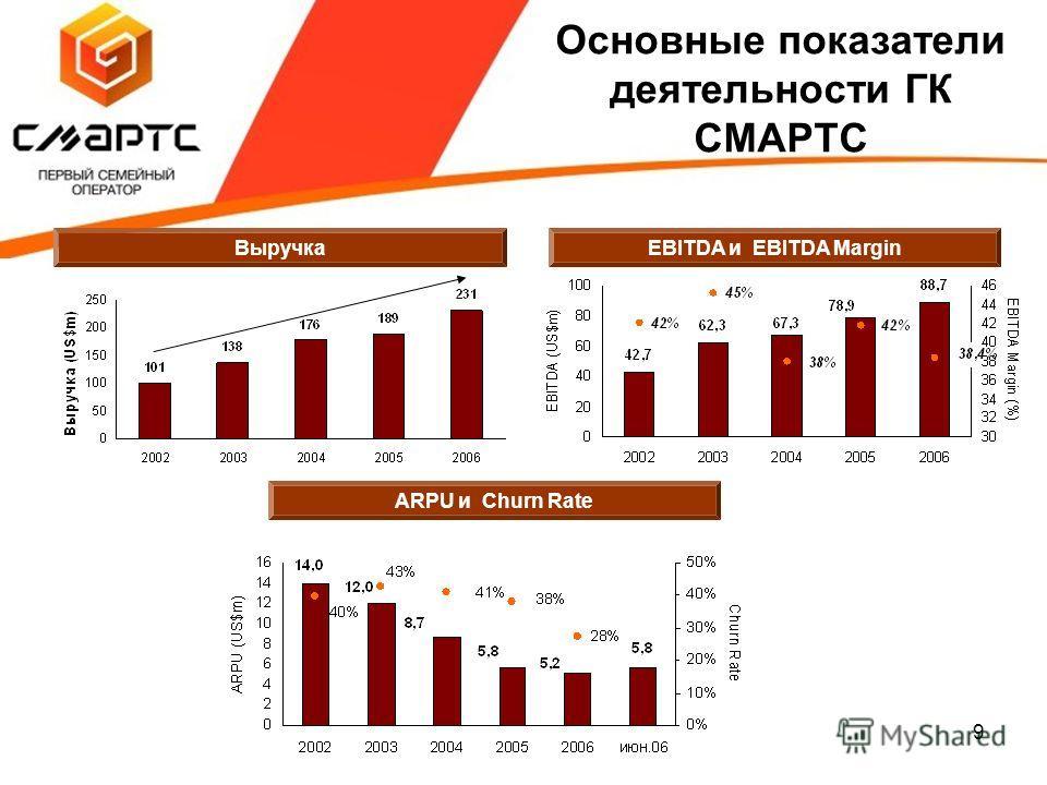 9 Основные показатели деятельности ГК СМАРТС ARPU и Churn Rate EBITDA и EBITDA Margin Выручка