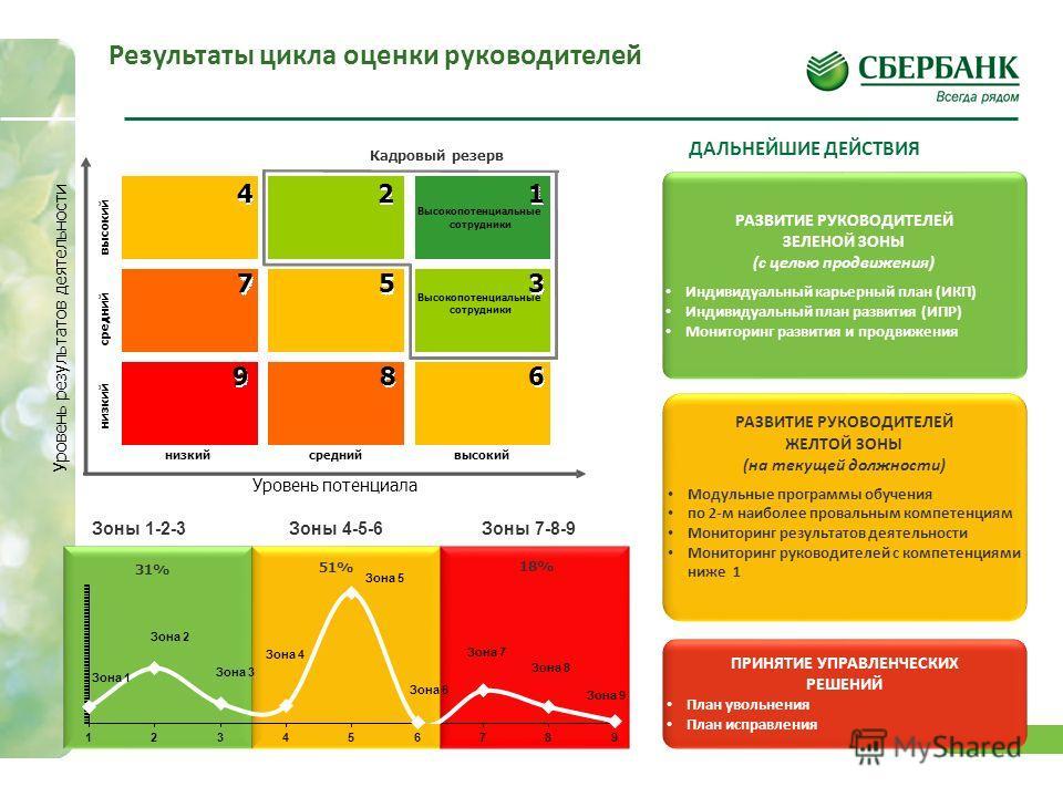 16 51% 31% 18% 18% ДАЛЬНЕЙШИЕ ДЕЙСТВИЯ Результаты цикла оценки руководителей 16 РАЗВИТИЕ РУКОВОДИТЕЛЕЙ ЗЕЛЕНОЙ ЗОНЫ (с целью продвижения) Индивидуальный карьерный план (ИКП) Индивидуальный план развития (ИПР) Мониторинг развития и продвижения РАЗВИТИ