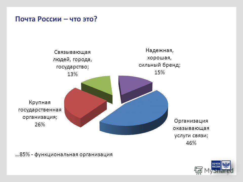 3 Почта России – что это? …85% - функциональная организация