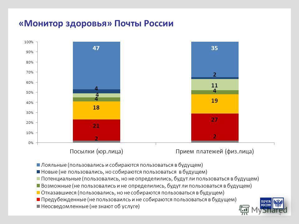 4 «Монитор здоровья» Почты России