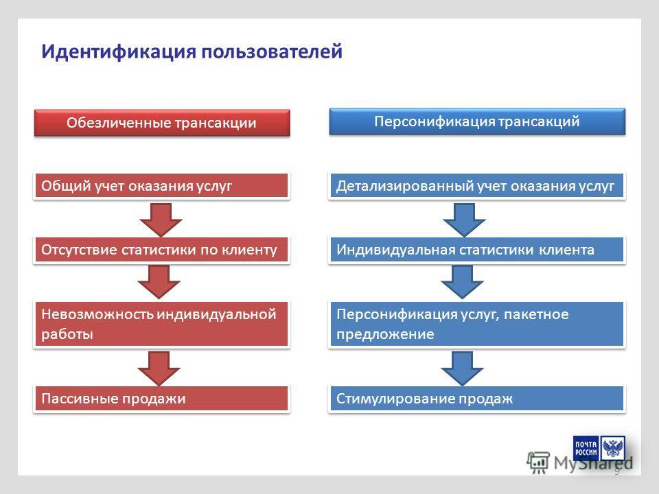 9 Идентификация пользователей Обезличенные трансакции Персонификация трансакций Общий учет оказания услуг Детализированный учет оказания услуг Индивидуальная статистики клиента Отсутствие статистики по клиенту Персонификация услуг, пакетное предложен