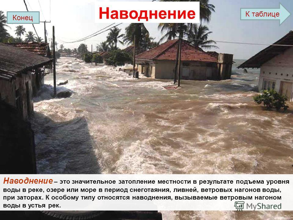 Наводнение Наводнение – это значительное затопление местности в результате подъема уровня воды в реке, озере или море в период снеготаяния, ливней, ветровых нагонов воды, при заторах. К особому типу относятся наводнения, вызываемые ветровым нагоном в