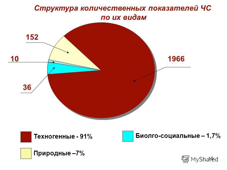 10 1966 Техногенные - 91% Природные –7% Биолго-социальные – 1,7% 152 36 10 Структура количественных показателей ЧС по их видам