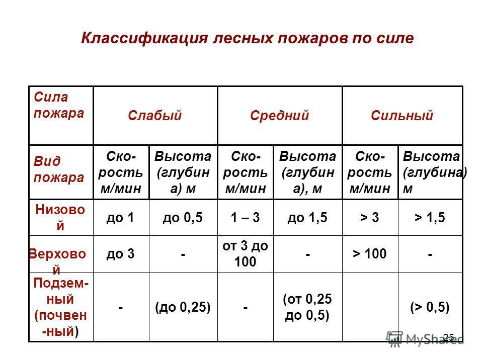 25 Слабый Ско- рость м/мин Cила пожара Вид пожара (> 0,5) (от 0,25 до 0,5) -(до 0,25)- Подзем- ный (почвен -ный) -> 100- от 3 до 100 -до 3 Верхово й > 1,5> 3до 1,51 – 3до 0,5до 1 Низово й Высота (глубина) м Ско- рость м/мин Высота (глубин а), м Ско-