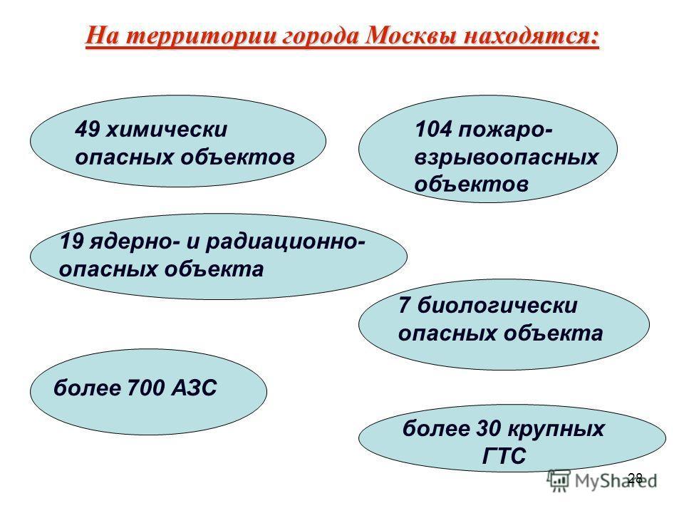 28 На территории города Москвы находятся: 49 химически опасных объектов 104 пожаро- взрывоопасных объектов 19 ядерно- и радиационно- опасных объекта 7 биологически опасных объекта более 700 АЗС более 30 крупных ГТС