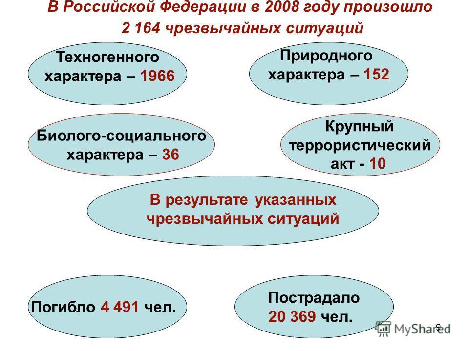 9 Техногенного характера – 1966 Природного характера – 152 Крупный террористический акт - 10 Погибло 4 491 чел. В результате указанных чрезвычайных ситуаций В Российской Федерации в 2008 году произошло 2 164 чрезвычайных ситуаций Пострадало 20 369 че