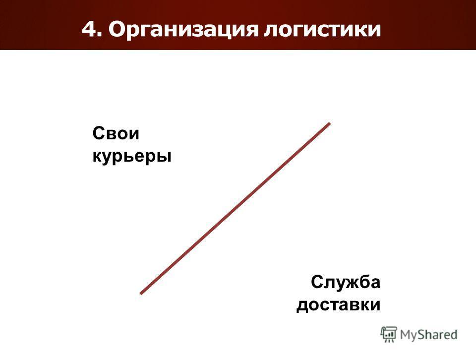 4. Организация логистики Свои курьеры Служба доставки