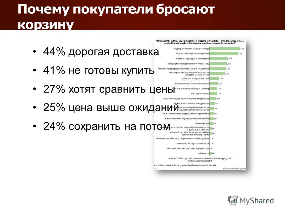 Почему покупатели бросают корзину 44% дорогая доставка 41% не готовы купить 27% хотят сравнить цены 25% цена выше ожиданий 24% сохранить на потом