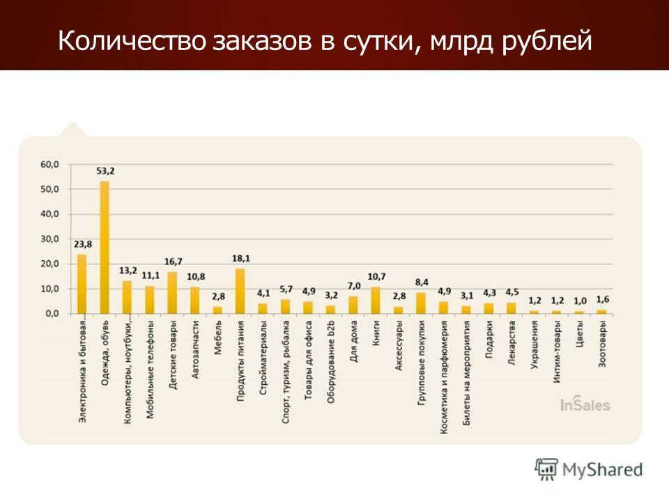 Количество заказов в сутки, млрд рублей