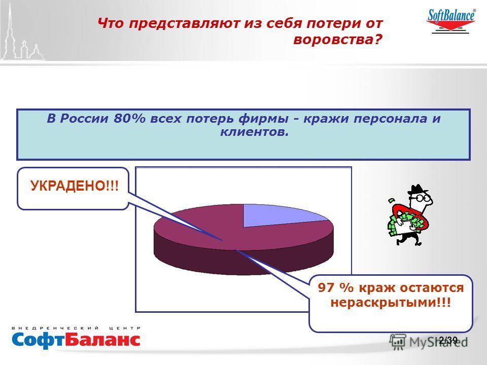 СофтБаланс Вперед! 2/39 Что представляют из себя потери от воровства? В России 80% всех потерь фирмы - кражи персонала и клиентов. УКРАДЕНО!!! 97 % краж остаются нераскрытыми!!!