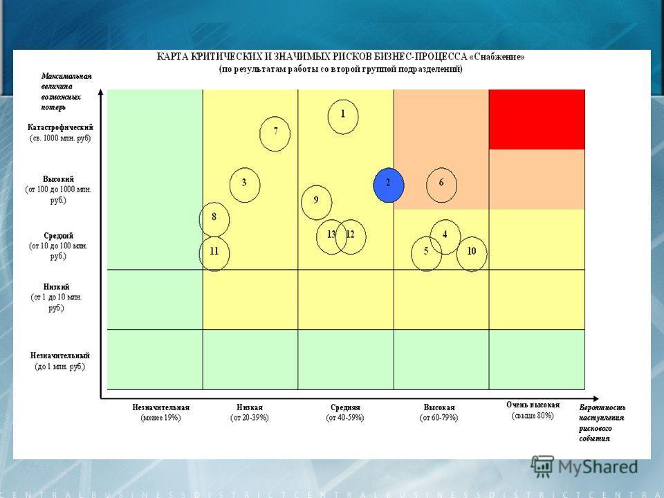 Основные задачи системы управления кредитными рисками: предоставления рекомендаций по уровню кредитного риска и методам управления кредитными рисками; Разработка дополнительных контролей кредитного риска; снижения уровня риска не возврата денежных ср