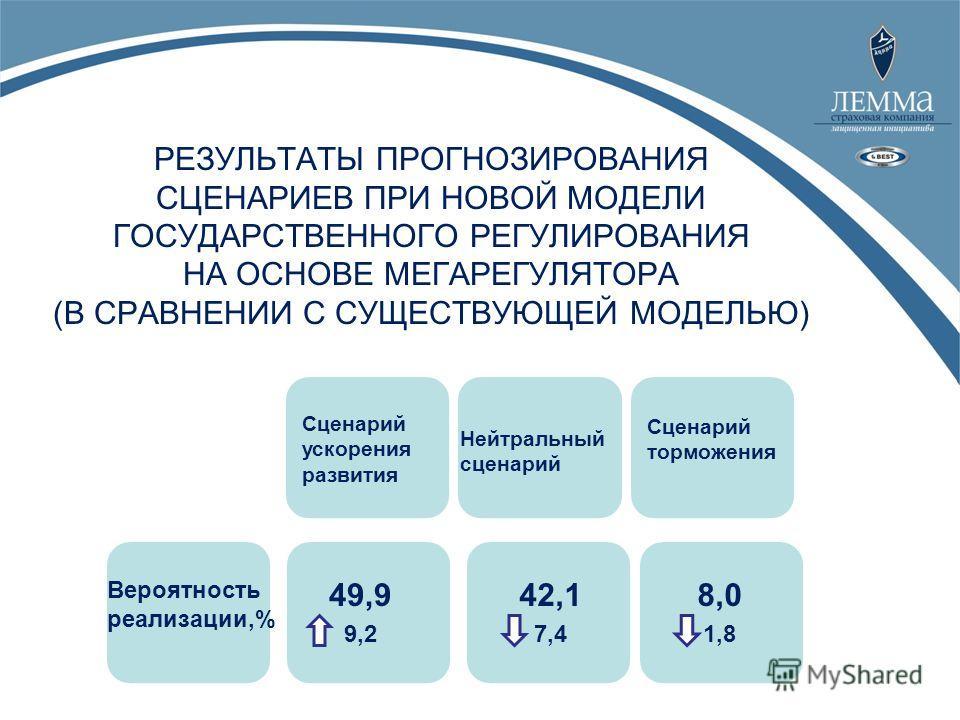 Сценарий ускорения развития Нейтральный сценарий Сценарий торможения Вероятность реализации,% 49,9 9,2 42,1 7,4 8,0 1,8 РЕЗУЛЬТАТЫ ПРОГНОЗИРОВАНИЯ СЦЕНАРИЕВ ПРИ НОВОЙ МОДЕЛИ ГОСУДАРСТВЕННОГО РЕГУЛИРОВАНИЯ НА ОСНОВЕ МЕГАРЕГУЛЯТОРА (В СРАВНЕНИИ С СУЩЕС