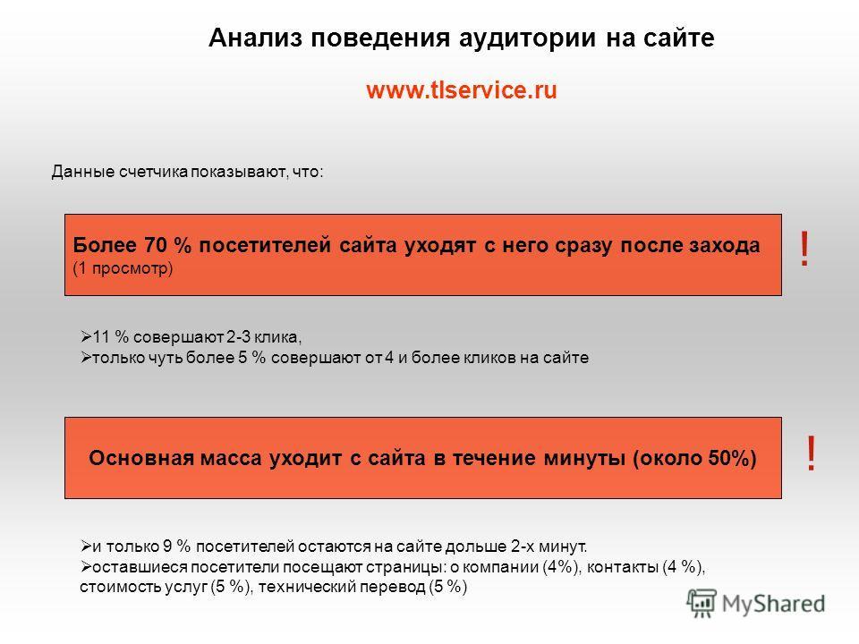 Анализ поведения аудитории на сайте www.tlservice.ru Данные счетчика показывают, что: Более 70 % посетителей сайта уходят с него сразу после захода (1 просмотр) Основная масса уходит с сайта в течение минуты (около 50%) 11 % совершают 2-3 клика, толь