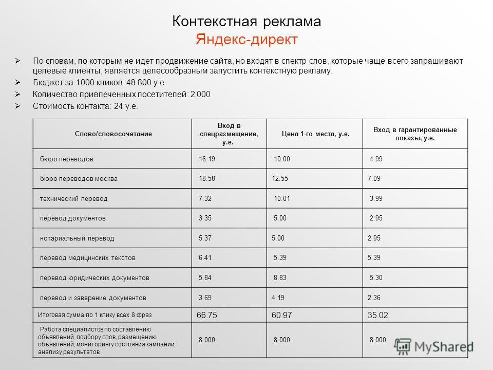 Контекстная реклама Яндекс-директ По словам, по которым не идет продвижение сайта, но входят в спектр слов, которые чаще всего запрашивают целевые клиенты, является целесообразным запустить контекстную рекламу. Бюджет за 1000 кликов: 48 800 у.е. Коли