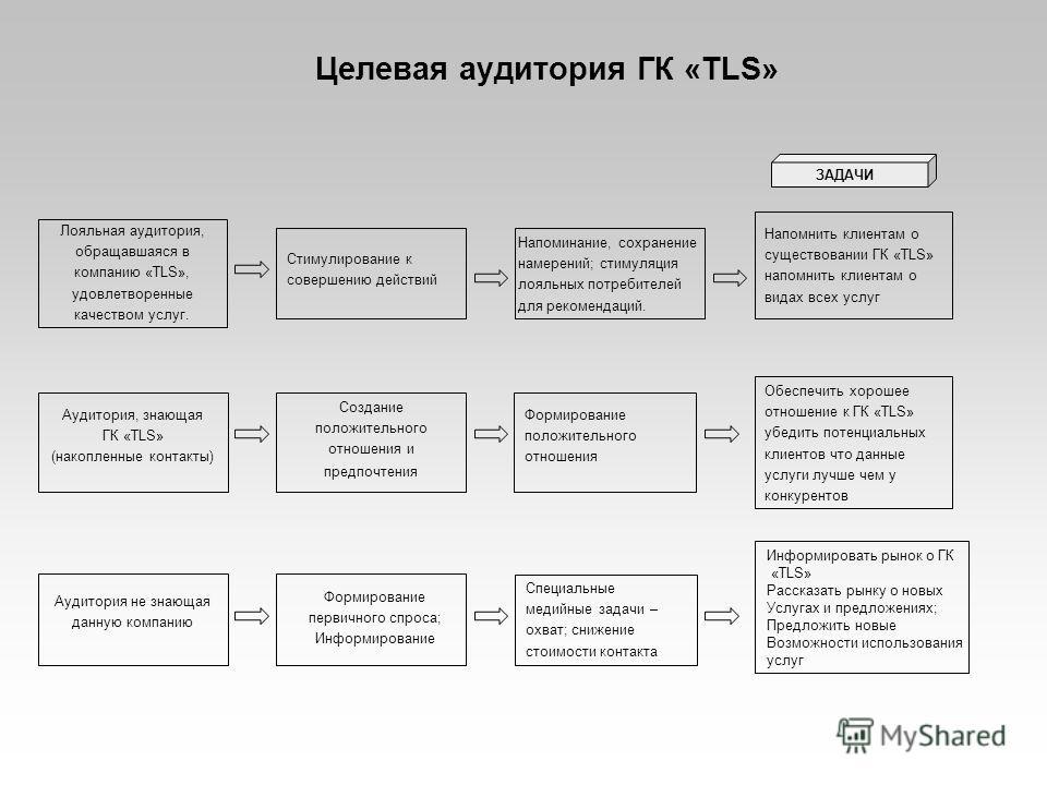 Целевая аудитория ГК «TLS» Лояльная аудитория, обращавшаяся в компанию «TLS», удовлетворенные качеством услуг. Аудитория не знающая данную компанию Аудитория, знающая ГК «TLS» (накопленные контакты) Специальные медийные задачи – охват; снижение стоим