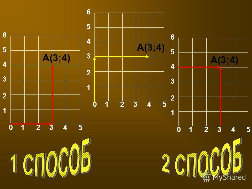 0 1 2 3 4 5 1 2 3 4 5 6 А(3;4) 0 1 2 3 4 5 1 2 3 4 5 6 1 2 3 4 5 6 А(3;4)