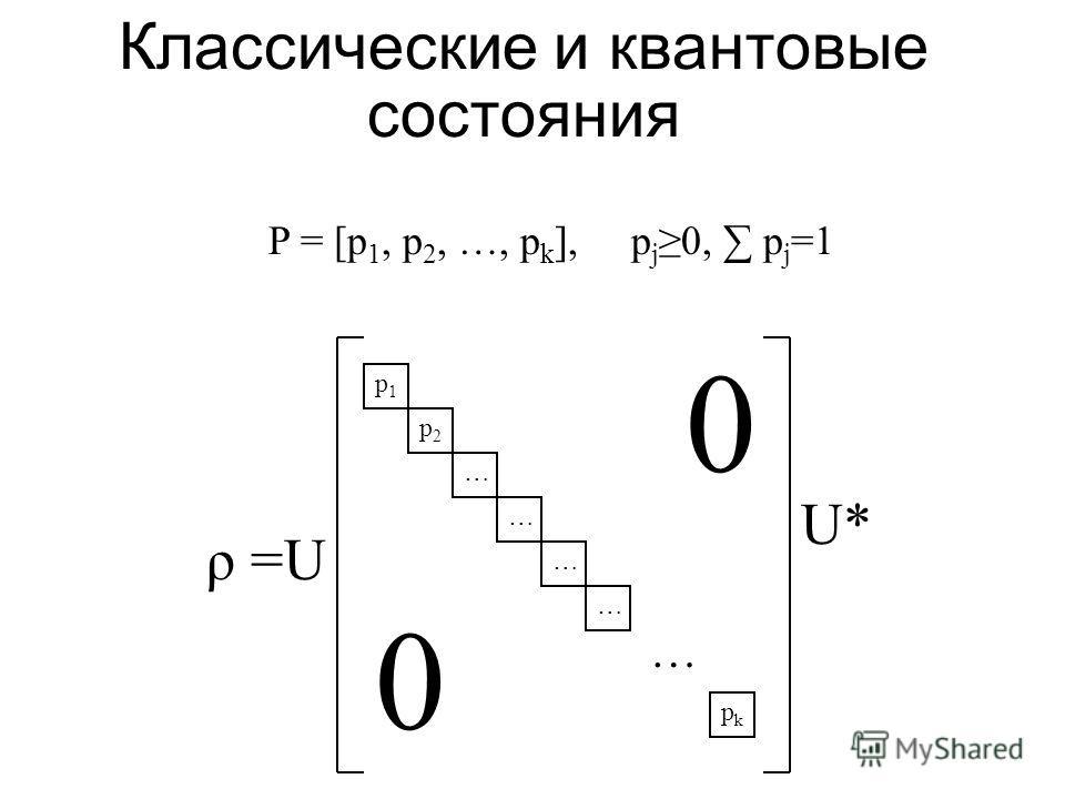 Состояния Состояние = линейный положительный нормированный функционал E( X ), X A (математическое ожидание) Выпуклое множество состояний Σ ( A ) A *. Классическое состояние распределение вероятностей P на X Квантовое состояние оператор плотности ρ в