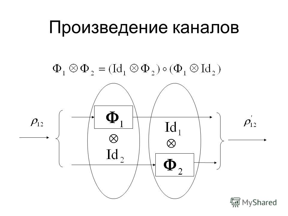 Канал = линейное положительное нормированное отображение ρρ XX * вполне Φ: A * B * Φ*: B A