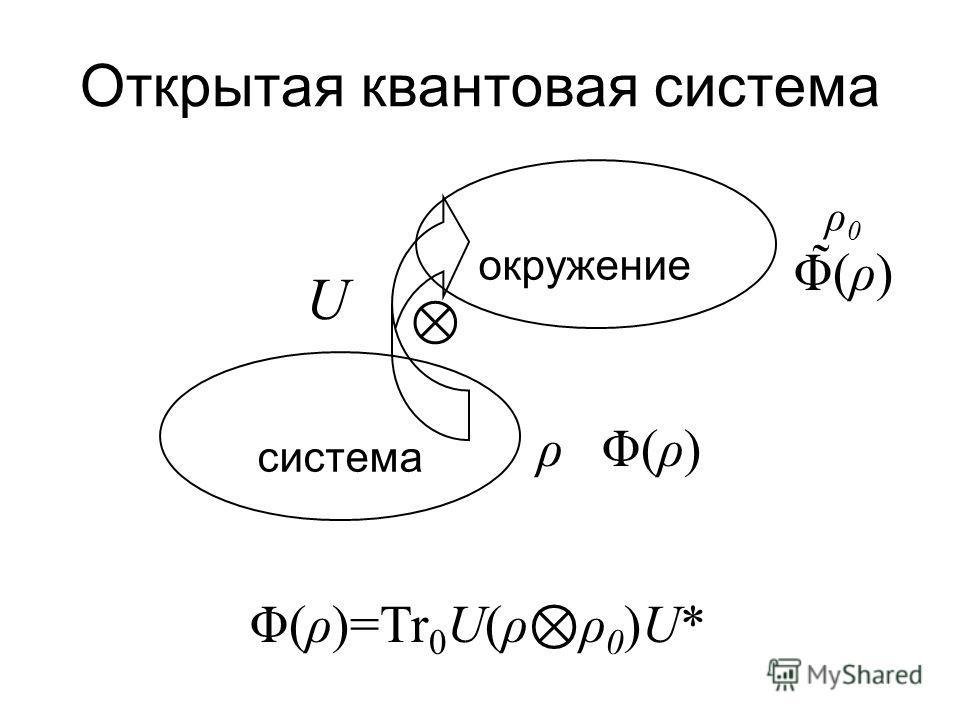 Структура канала Теорема СтайнспрингаТеорема Стайнспринга: Отображение Φ*: B B (H) в полне положительно Φ* расширяется до *-гомоморфизма π: Следствие:Следствие: [квантовый канал, ]