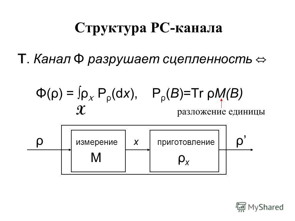 Для РС-каналов гипотеза аддитивности выполняется в наиболее сильной форме (Shor; Широков)